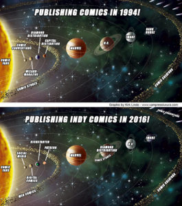 the-comic-industry-solar-system-1994-vs-2016-small